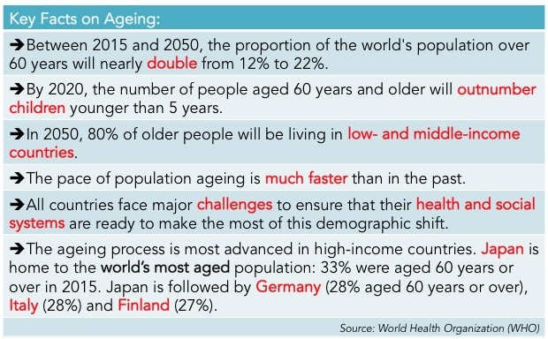 Key facts - Ageing